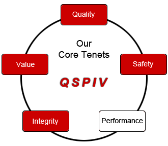 Our five core tenets